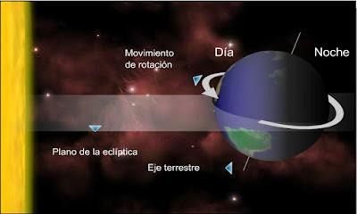 http://iesmjuancalero.juntaextremadura.net/archivos_insti/recurdptos/geohistor/geografia/MOVTIERRA.SWF
