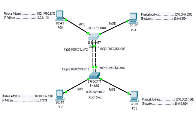 Blog for CCNA aspirants: Need for redundant links between