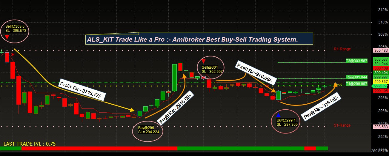 Auto buy sell signal formula for amibroker forex our forex