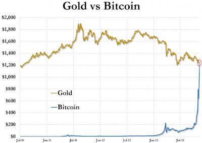 Bitcoin ve Altın