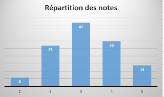 répartition des notes films 2016