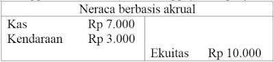Sistem Pembukuan & 3 Basis Akuntansi Pemerintah