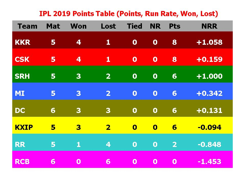 Learn New Things Ipl 2019 Points Table Points Run Rate Won Lost