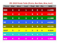 Indian Premier League 2019 (IPL12) Points Table  #IPL12 #IPL2019PointTable Click here for latest point table update..   Chennai Super Kings, Sunrisers Hyderabad, Kings Xi Punjab, Kolkata Knight Riders, Mumbai Indians, Delhi Daredevils, Royal Challengers Bangalore, Rajasthan Royals,  Indian Premier League 2019 (IPL12) Points Table,IPL 12 All Team Points Table,ipl 2019 points table,ipl 12 all team run rate,all team won,all teams lost,all team matches,net run rate,ipl 2019 run rate match points,2019 ipl time table,played,match win,ipl 2019 team raking,ipl team position,points,match lost,Hyderabad,Chennai,Punjab,Kolkata,Delhi,Bangalore,Rajasthan,Mumbai,point table of ipl 11   Please click the video description link for latest update