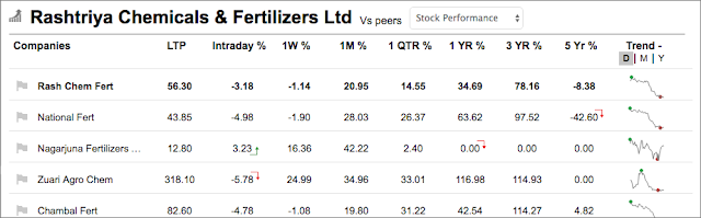 Rashtriya Chemicals Share Five Year Returns