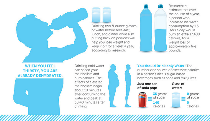 Why Dehydration Is Making You Fat And Sick - Water