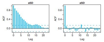Doing Bayesian Data Analysis: Thinning to reduce autocorrelation