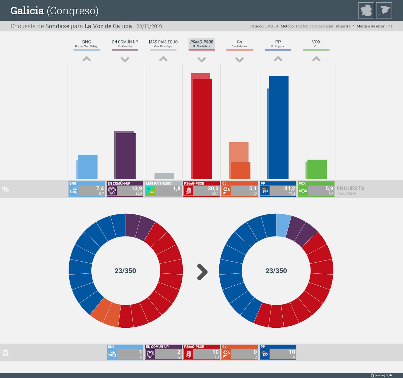 Gráfico de la encuesta para elecciones generales en Galicia realizada por Sondaxe para La Voz de Galicia, 28 de octubre de 2019