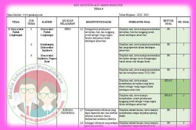 Kisi-Kisi Soal UAS / PAS Kelas 6 Tema 6 K13 Revisi 2018
