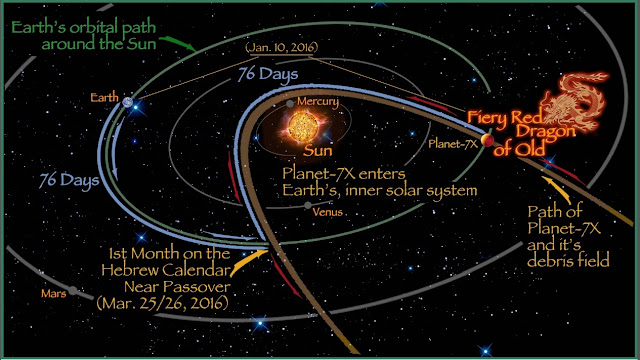 Planet nine or Nibiru is very much real and is devastating