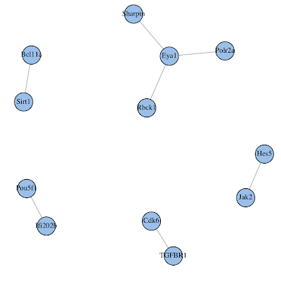 Obtaining a protein-protein interaction network for a gene list in R
