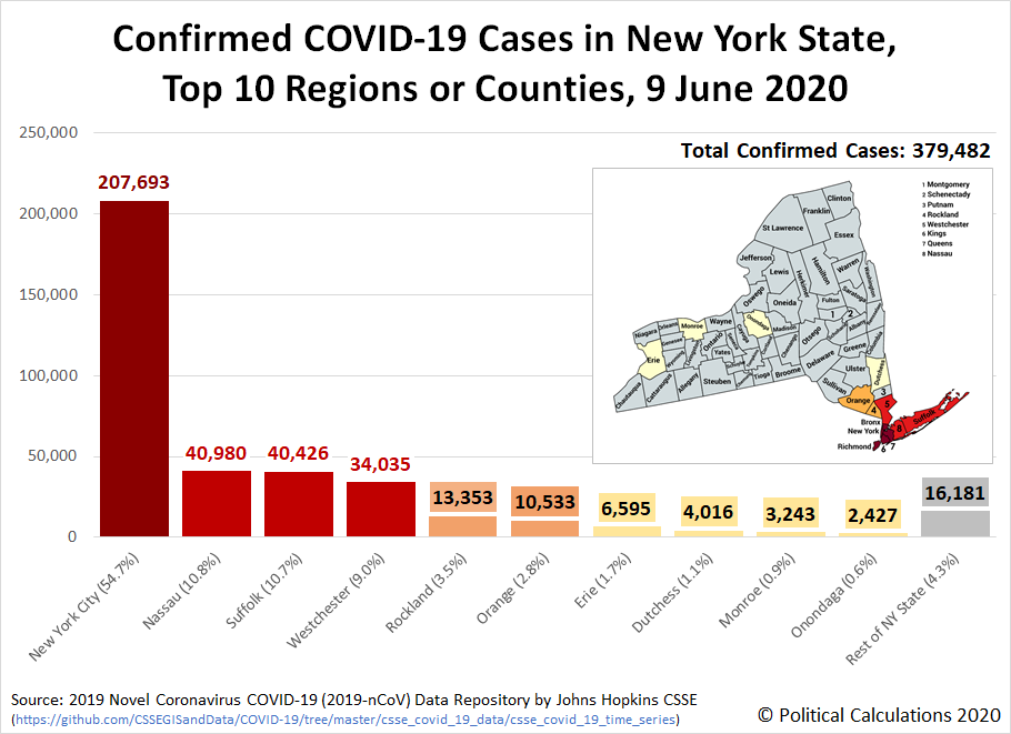 Confirmed COVID-19 Cases in New York State, Top 10 Regions or Counties, 9 June 2020