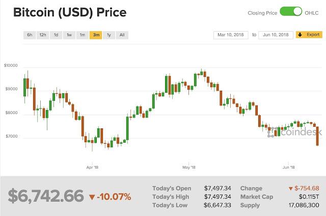 bitcoin chart 10-6-2018
