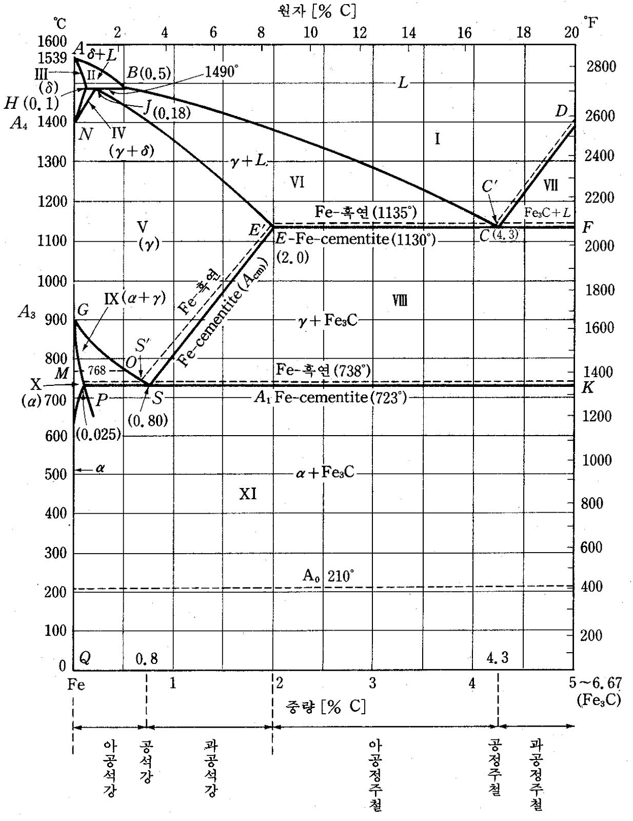 Siring S Memo Fe C Ttt Diagram