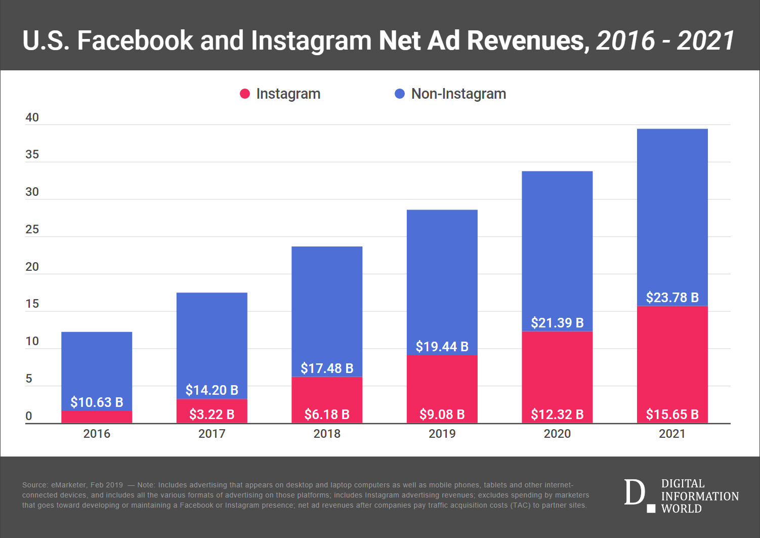 US Facebook and Instagram Net Ad Revenues, 2016-2021 (billions)