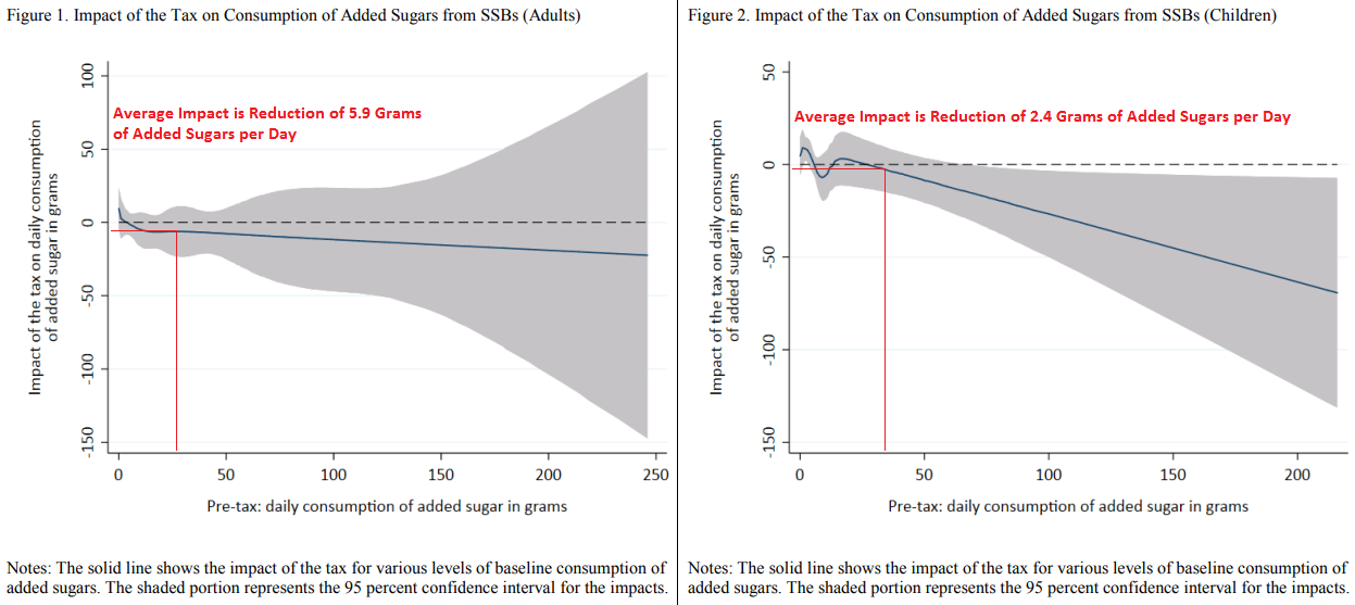 Cawley et al (2018): Figure 1 - Impact of the Tax on Consumptino of Added Sugars from SSBs (Adults) and Figure 2 (Children)