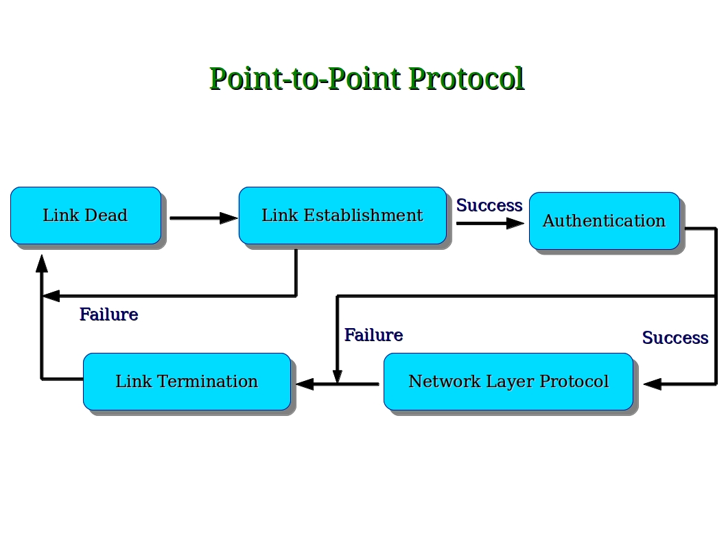 Computer Security and PGP: Point-to-Point Protocol