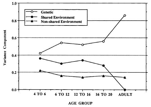 Heritability of IQ