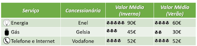 Contas de Consumo na Itália