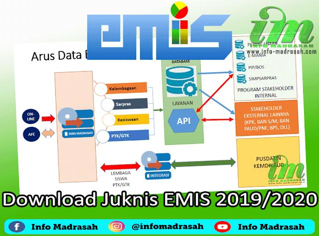 Petunjuk Teknis (Juknis) Updating Data EMIS Madrasah Semester Genap