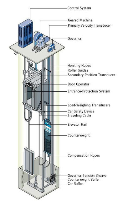 Geared Traction Elevators - AboutElevator com