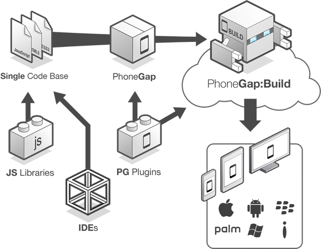 Beginning Apps Development you must Know About PhoneGap Fundementals 1