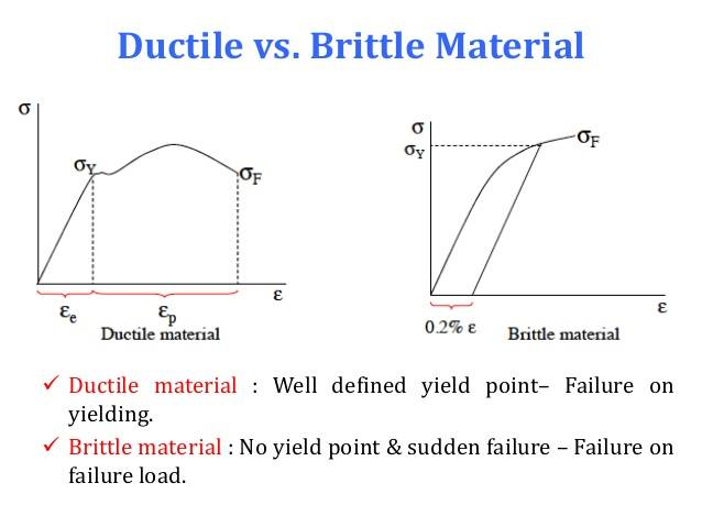 relationship between ductility and brittleness of metal