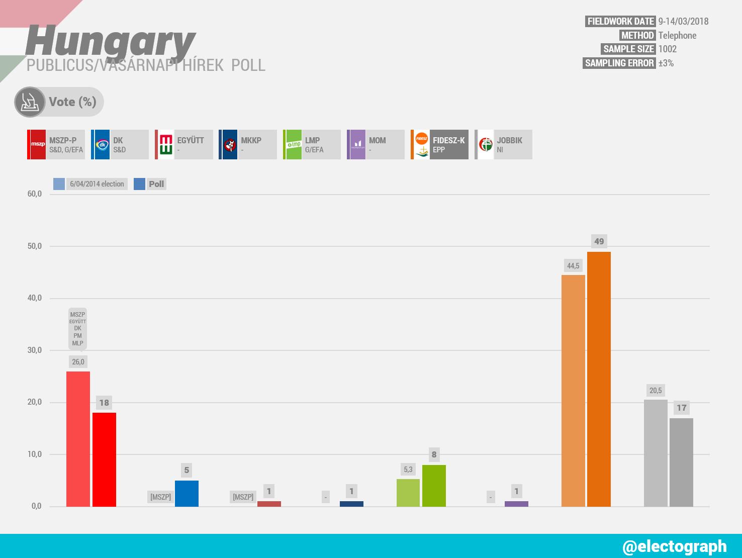 HUNGARY Publicus poll chart for Vasárnapi Hírek, March 2018