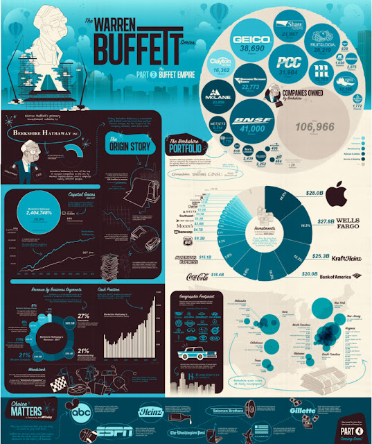 https://www.visualcapitalist.com/wp-content/uploads/2018/05/warren-buffett-empire-large.html