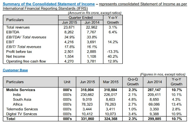 Bharti Airtel announces its Consolidated Mobile Data Revenues grew by 56.9% Y-o-Y in audited first quarter IFRS results