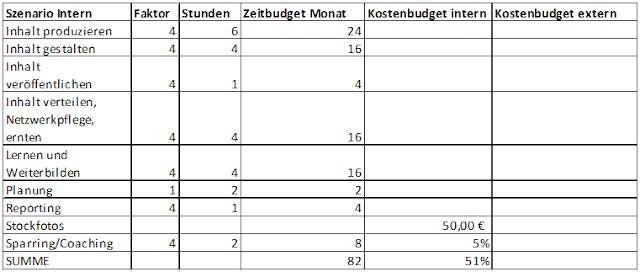 Aufwand und Budget beim B2B-Content-Marketing: Tabelle  interne Leistungen