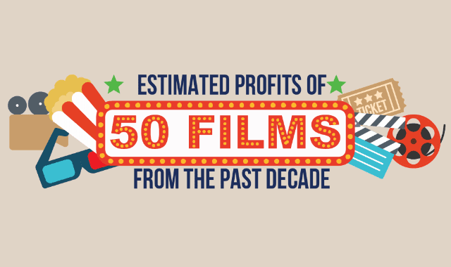 Estimated Profits Of 50 Films From The Past Decade