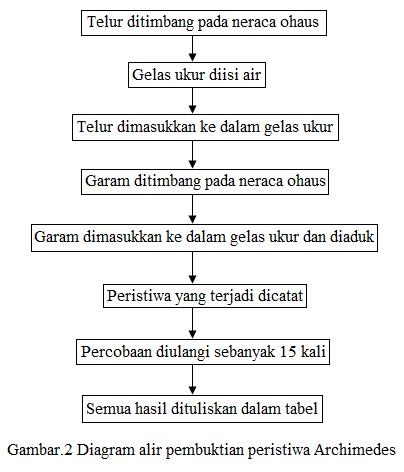 cara kerja archimedes