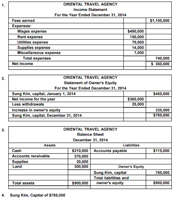 Accounting Q And A: PR 1-2A Financial Statements