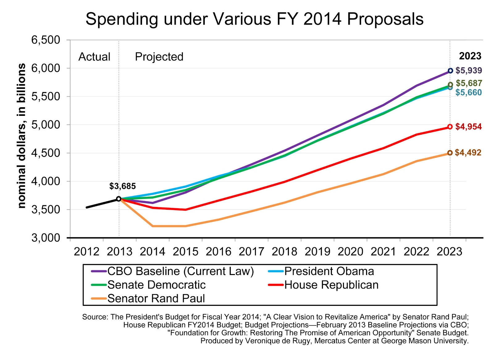 Mercatus Center: FY2014 Budget Proposals Spending through 2023