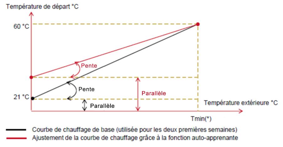 principe de fonctionnement saunier duval migo