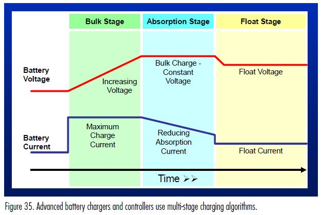 multi-stage charging