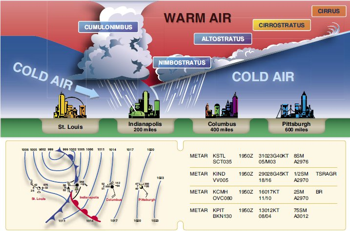 when warm and cold fronts meet what kind of weather occurs