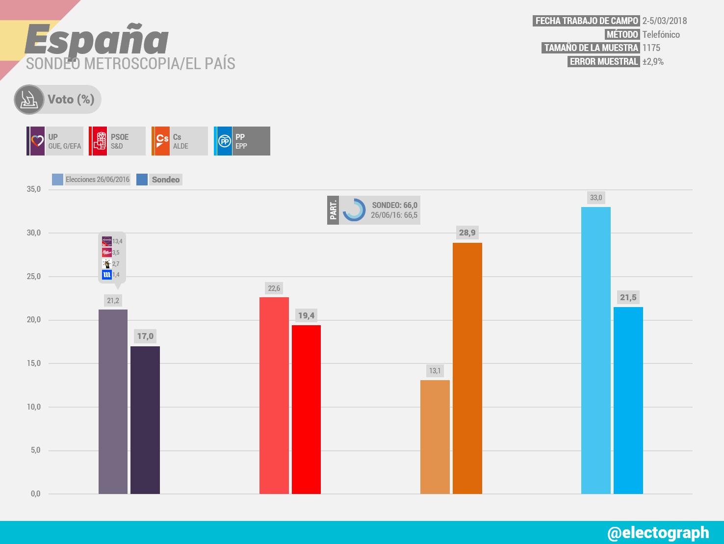 Gráfico de la encuesta para elecciones generales realizada por Metroscopia para El País en marzo de 2018