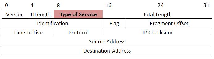 QoS封包原理簡單介紹   TK呱呱