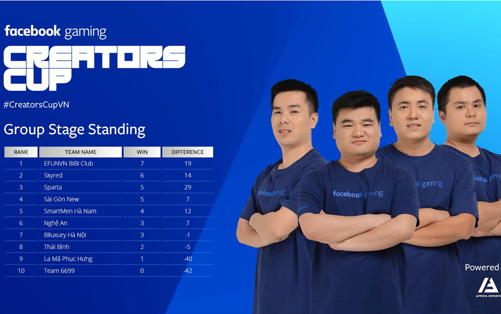 Vòng 8 giải đấu AoE Facebook Gaming Creators Cup 2019: Skyred, Sparta ngã ngựa; La Mã Phục Hưng giành điểm đầu tiên