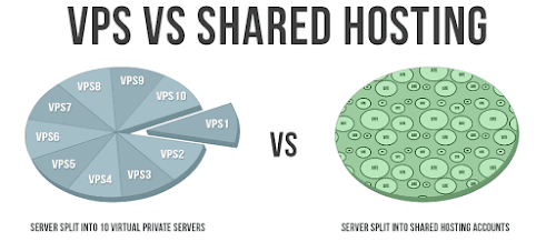 shared vs vps hosting