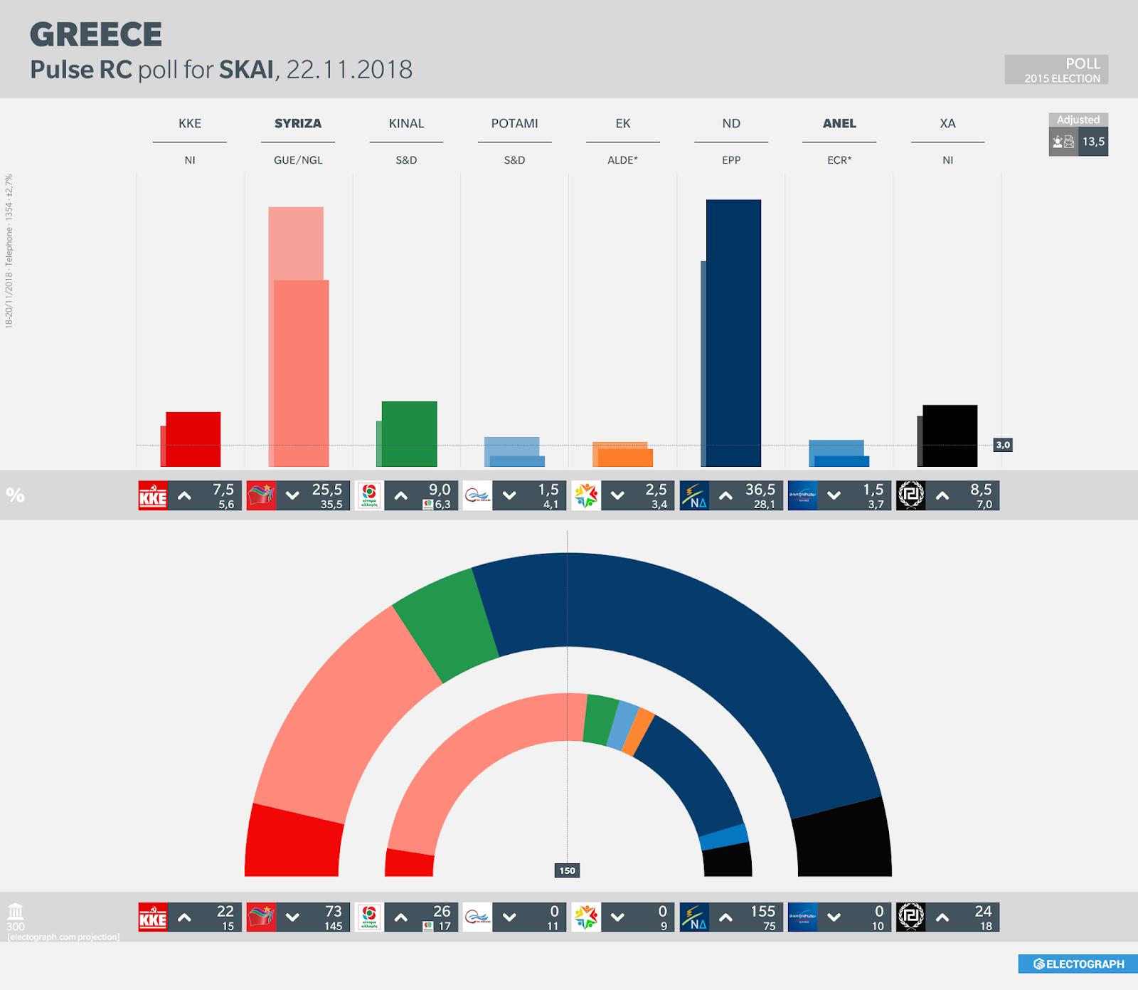 GREECE: Pulse RC poll chart for SKAI, 22 November 2018
