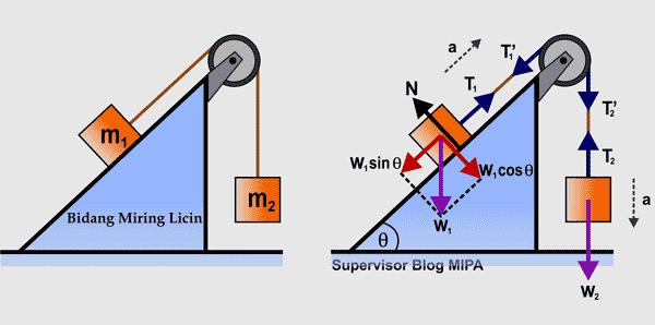 menentukan rumus percepatan dan gaya tegangan tali pada gerak benda yang dihubungkan tali melalui sebuah katrol di bidang miring licin