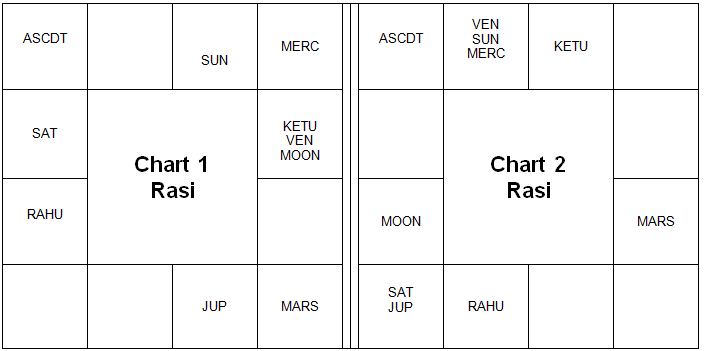 On Pisces Ascendant - Vedic Astrology Blog