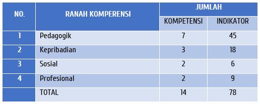 Kompetensi PK Guru Kelas