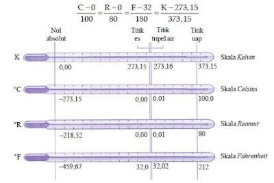 Pengertian dan Pengukuran Temperatur Suhu Dengan Menggunakan Jenis Termometer Skala Celcius, Reamur, Fahrenheit dan Kelvin