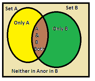 representation of venn diagram