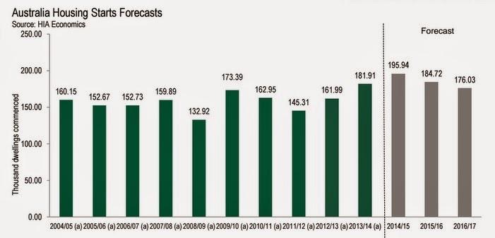 Australia housing starts forecasts