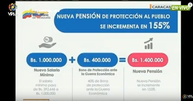 Pensionados cobrarán 1.400.000 bolívares mensuales, 20 dólares a tasa Dicom